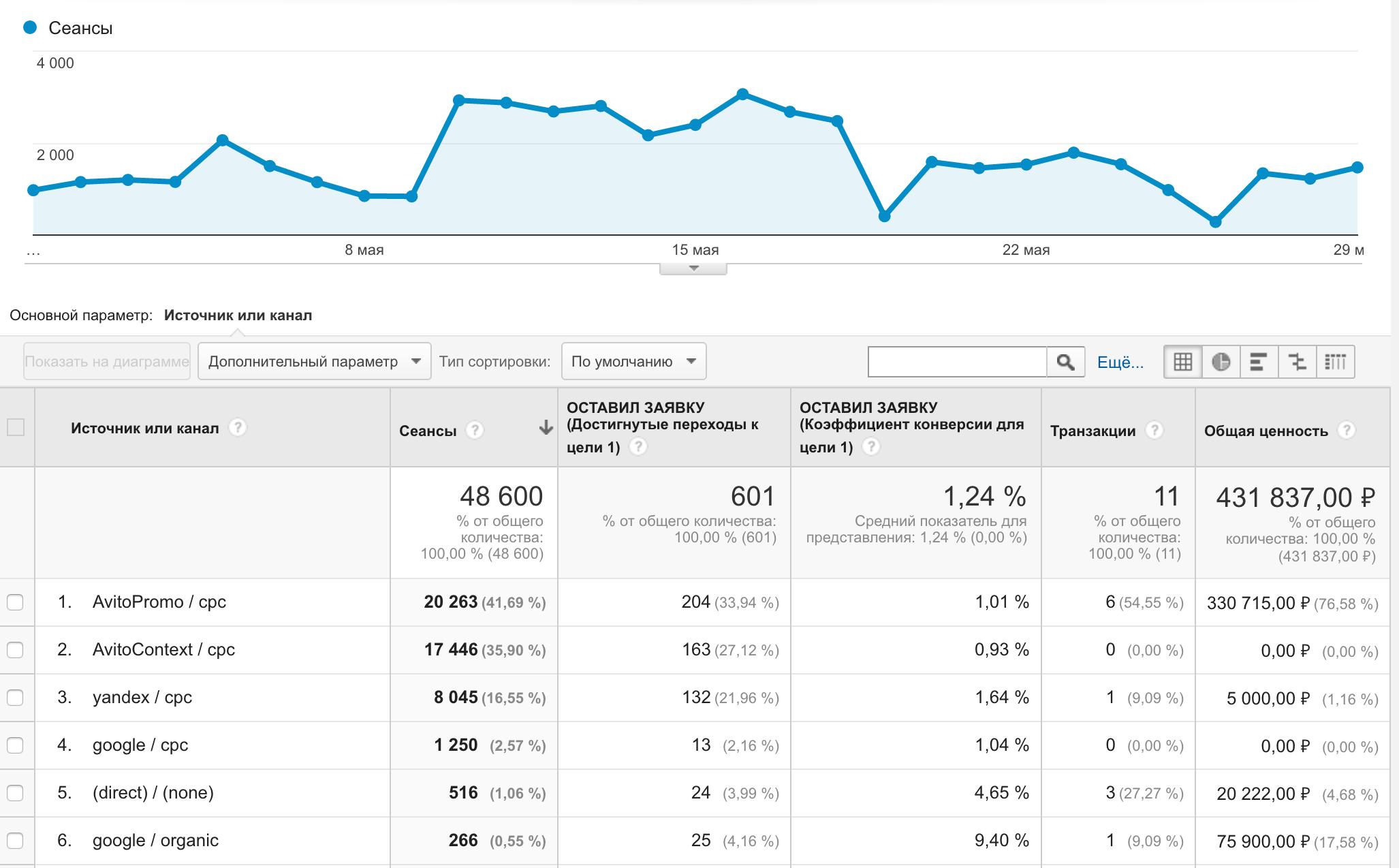 Сквозная аналитика на amoCRM + Google Analytics (Universal Analytics)